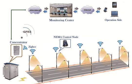Intelligence Street Lighting System