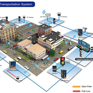 Sydney Coordinated Adaptive Traffic System (SCATS)