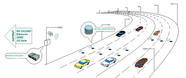 Wireless Vehicle Detection System for Traffic Counting